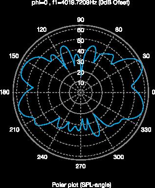 ポーラーパターン